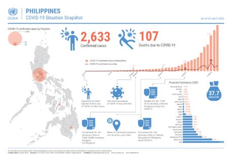 菲律宾新冠肺炎死者破100人 确诊病例增
