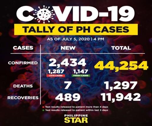 菲律宾疫情最新消息 昨新增2434新冠病