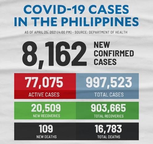 菲律宾昨日新增
