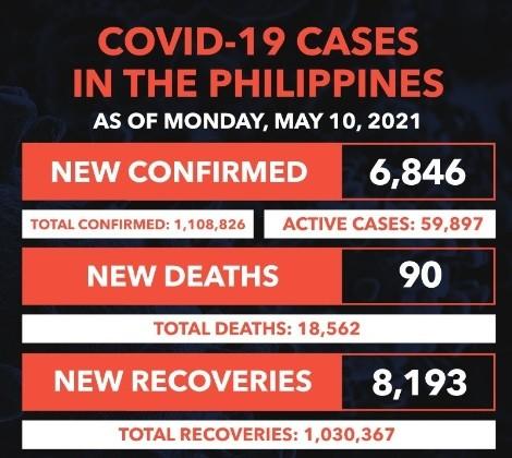菲律宾新增6846宗确诊 90人死亡