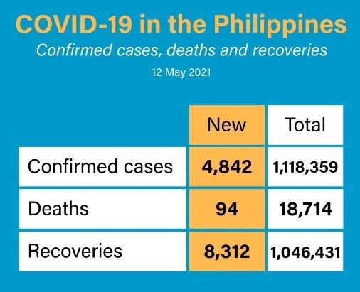 菲律宾新增4842宗新冠确诊 活跃病例降至5.3万