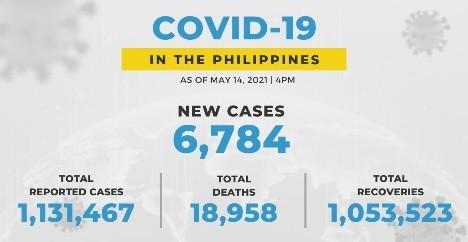 菲律宾新增新冠病病例6784起死亡137
