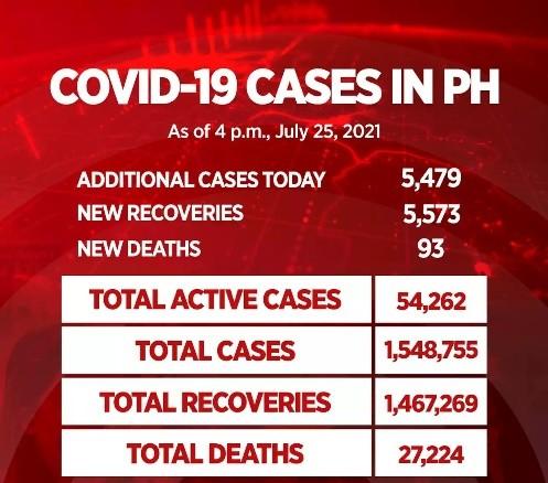 菲律宾大马尼拉区病例上周猛增47% 鄢市