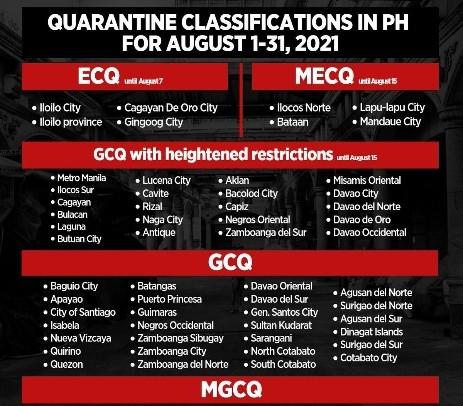 菲律宾大马尼拉8月1至15日维持更严格G