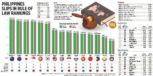 世界法治指數 菲律宾排名102